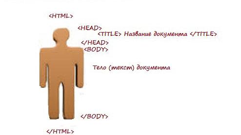 Структура html документа