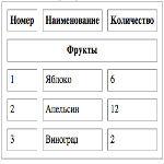 11 Урок. Как создать таблицу в html?