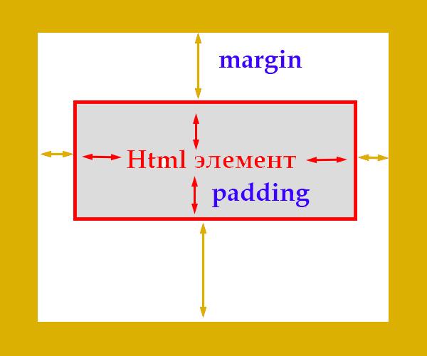 Отличия margin и padding